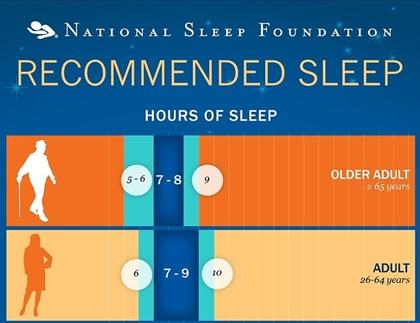 수면시간 불면증을 피하고 완벽한 수면을 위한 7가지 팁